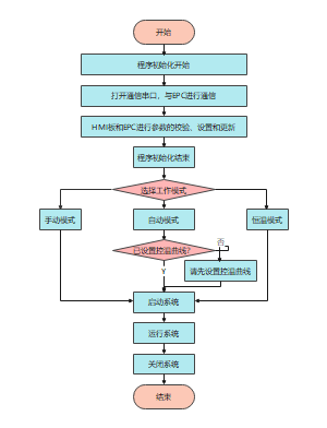 Java编程流程图