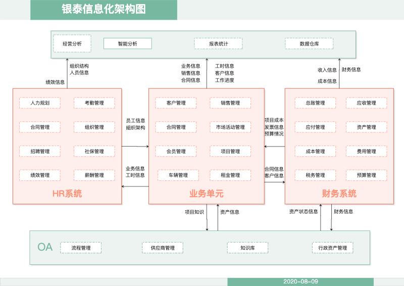 银泰系统流程架构图