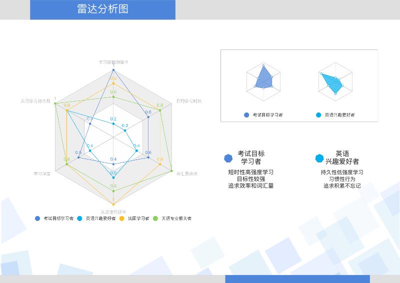 九大竞争力雷达分析图