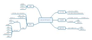 上海市事业单位--综合应用能力部分