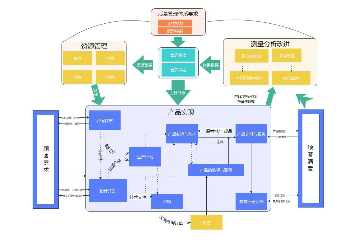质量管理体系过程关系架构图