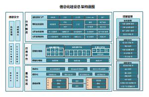 信息化建设总架构蓝图