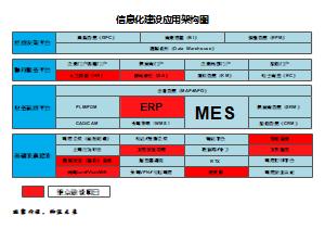 信息化建设应用架构图