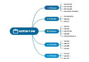 项目管理5个步骤