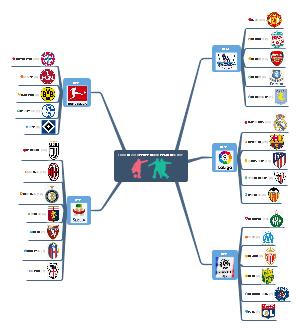 欧洲五大联赛足球冠军