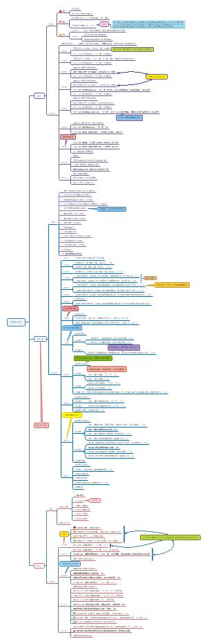 2019年考研详细计划安排思维导图