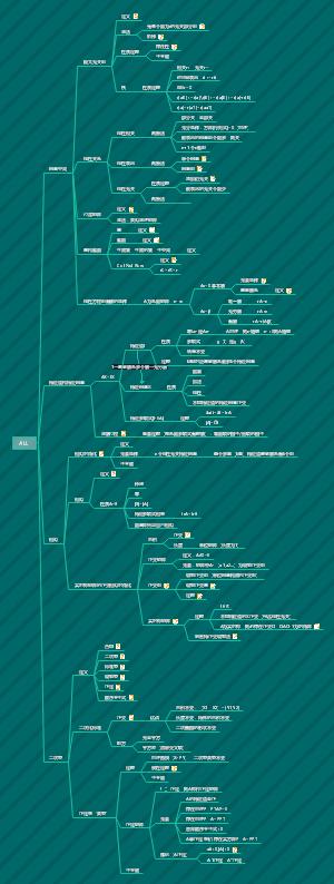 线性代数思维导图