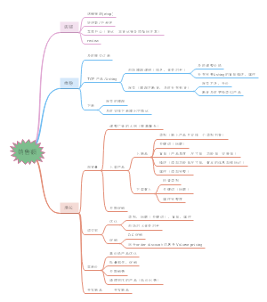 ebay思维导图