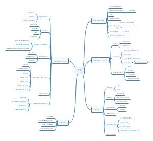 系统开发设计