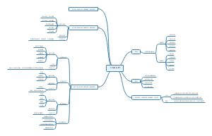 网络教学模式