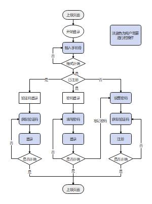 用户登录注册流程图