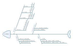 人教版六年级语文上册思维导图