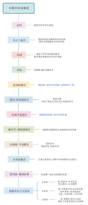 中医外科学发展史