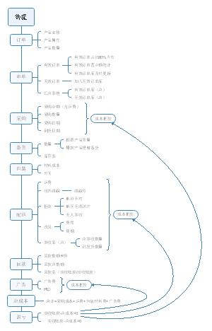 物流流程思维导图