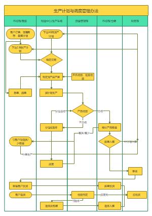 生产计划及调度管理流程图