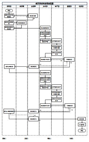 新开发材料使用流程