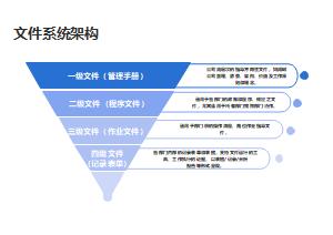 文件系统架构