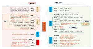 项目全流程管理