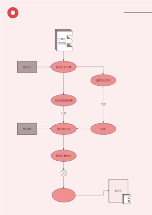 订单处理流程图