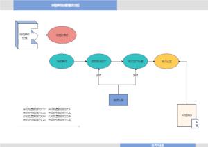 网络事件处理的基本流程