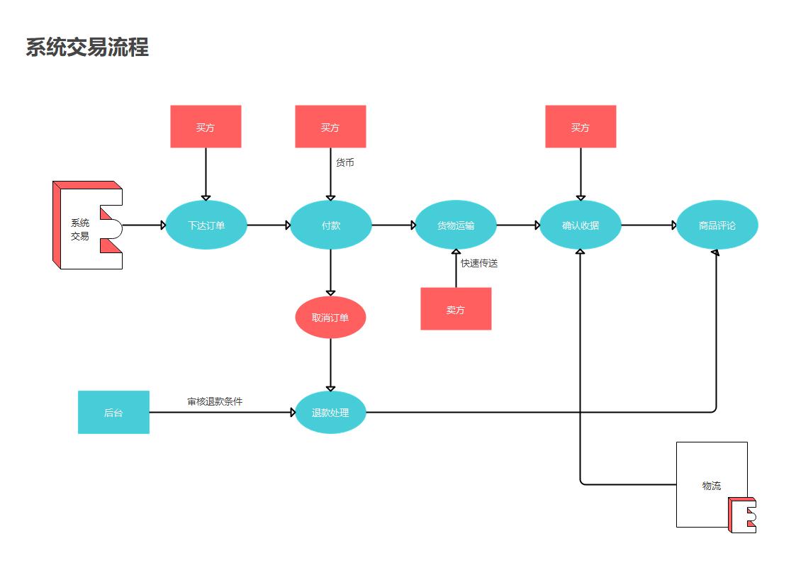 系统交易流程