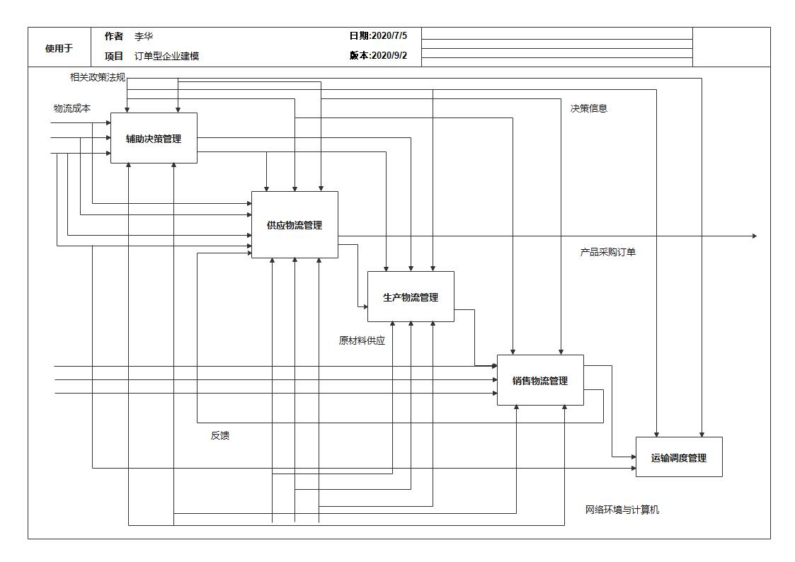 订单型企业建模IDEF图