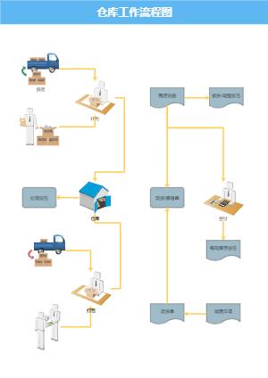 仓库工作流程图