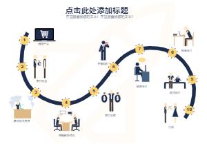 商务工作流程