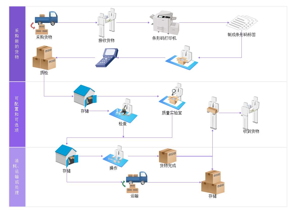货物管理工作流程图