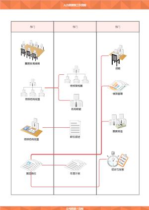 人力资源部工作流程