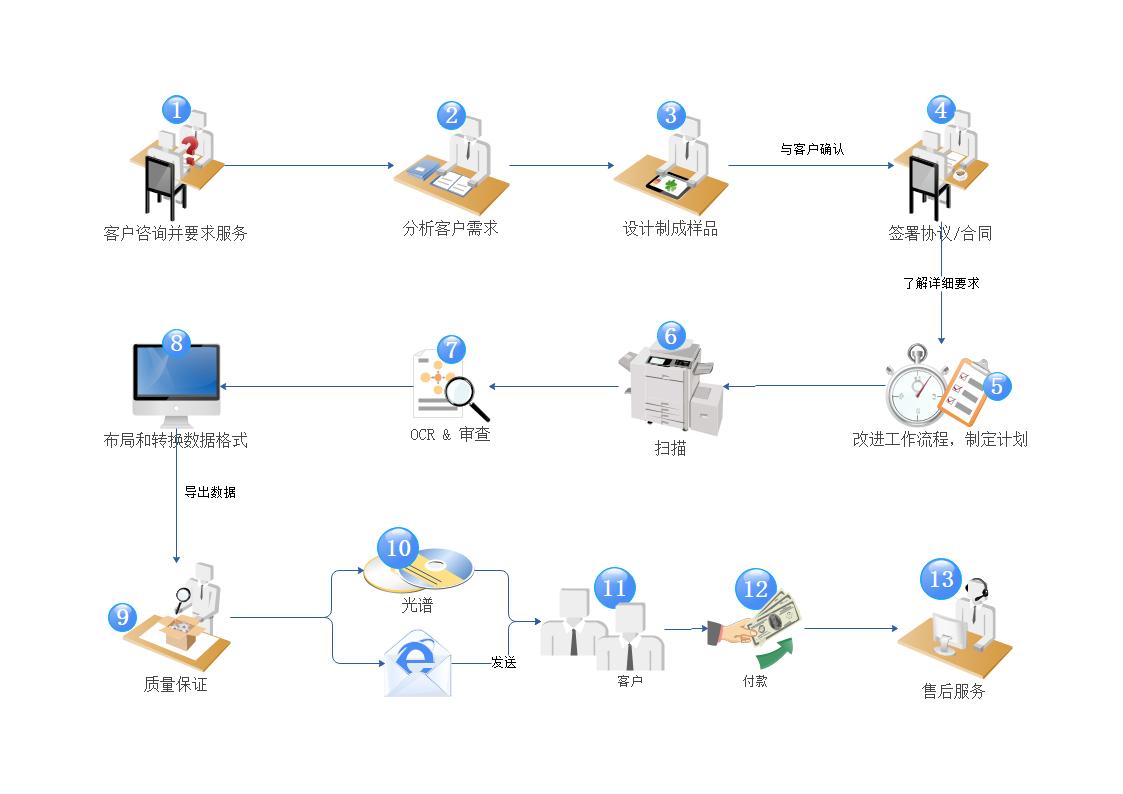 数据处理流程
