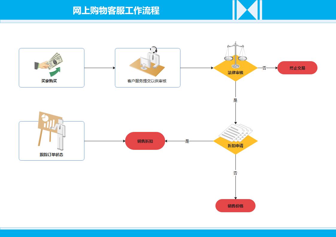 网上购物客服工作流程