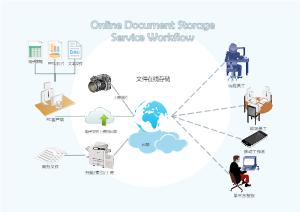 文件在线存储工作流程
