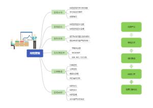 网络营销思维导图