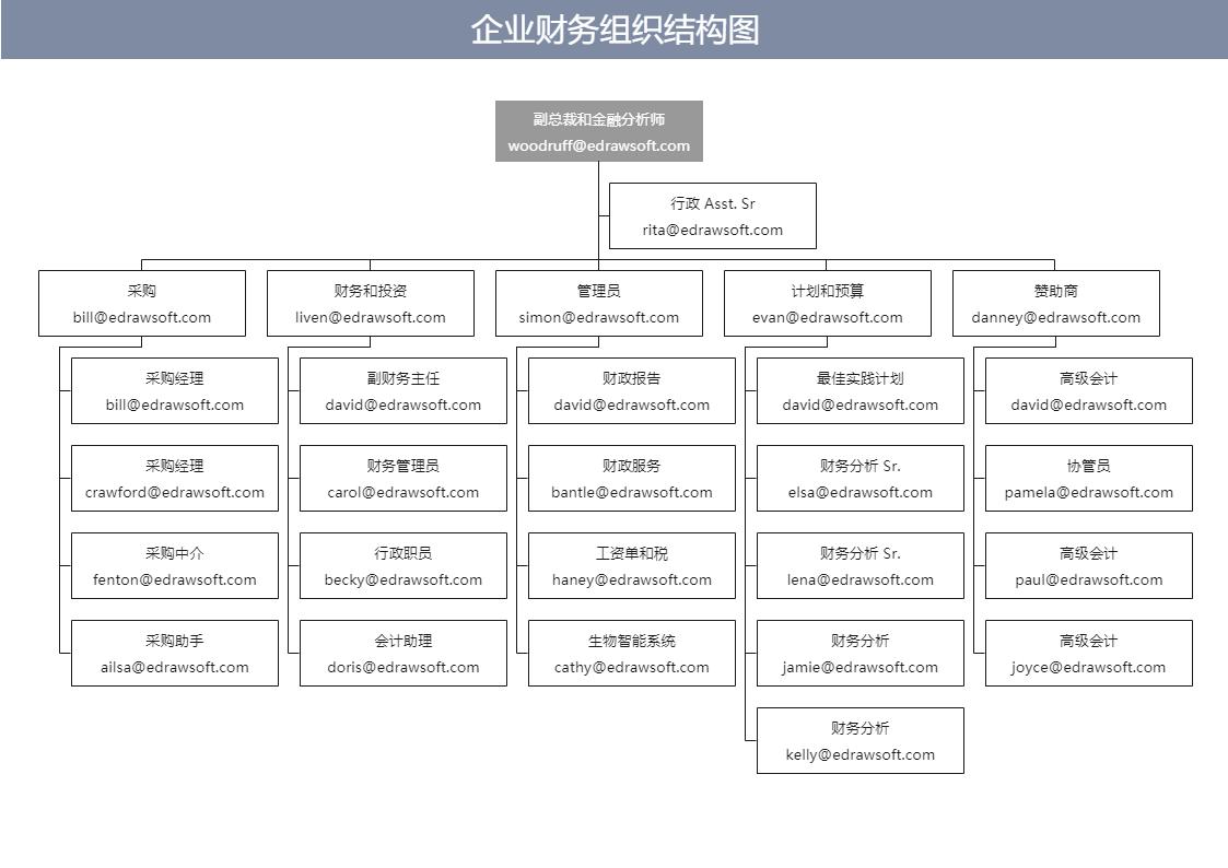 金融组织结构图
