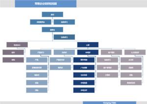零售组织结构图