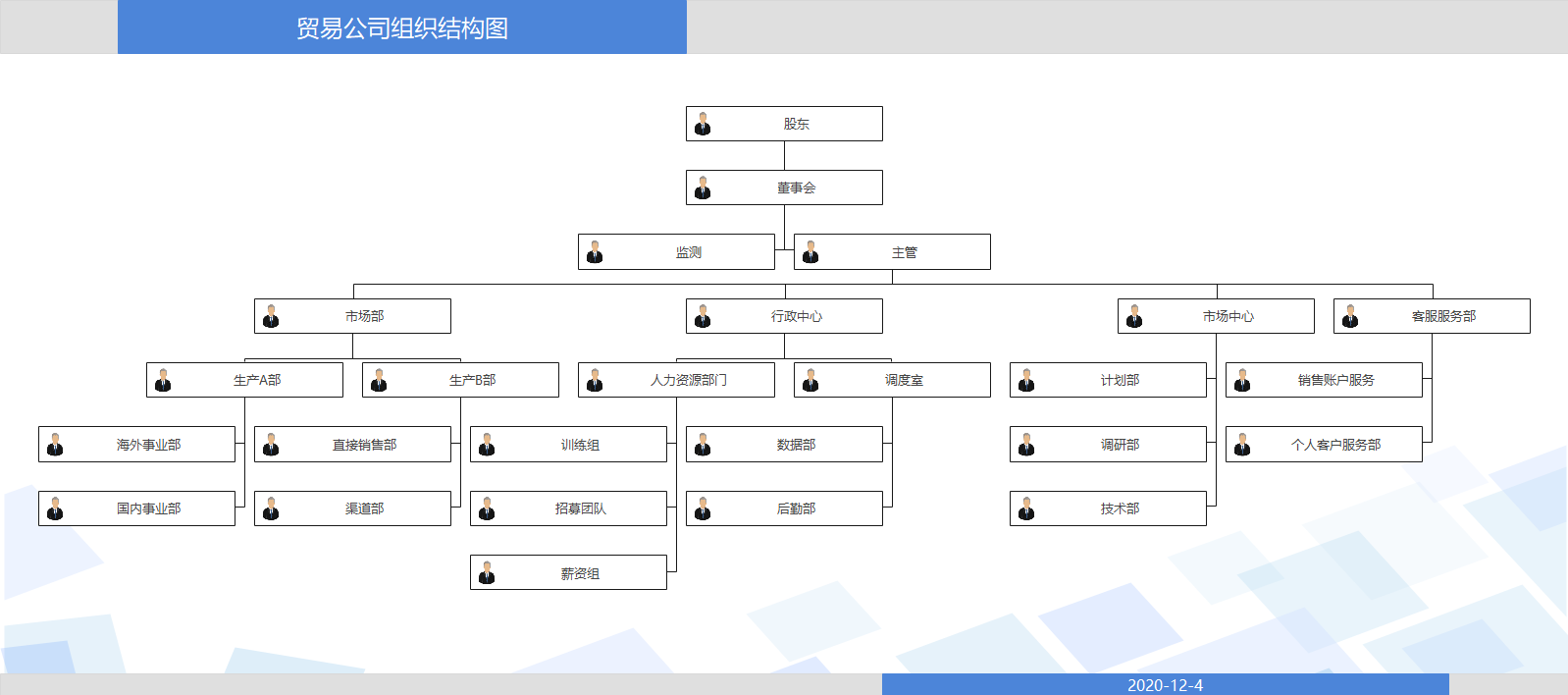 贸易公司组织结构图