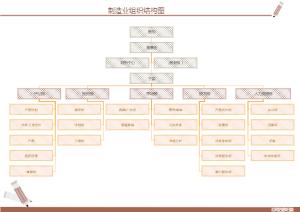 制造业组织结构图