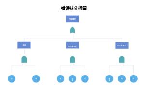 极简错误树分析图