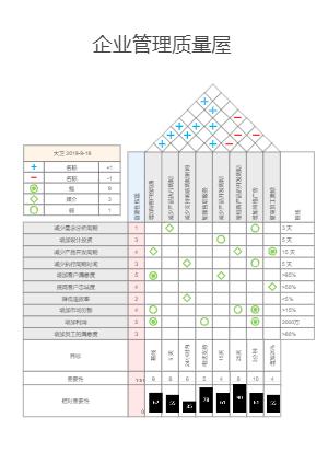 企业管理质量屋模板