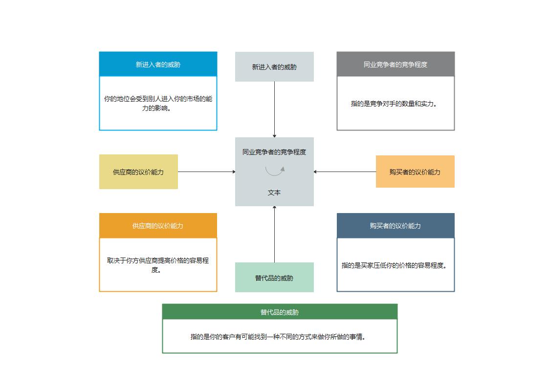 商业五力分析