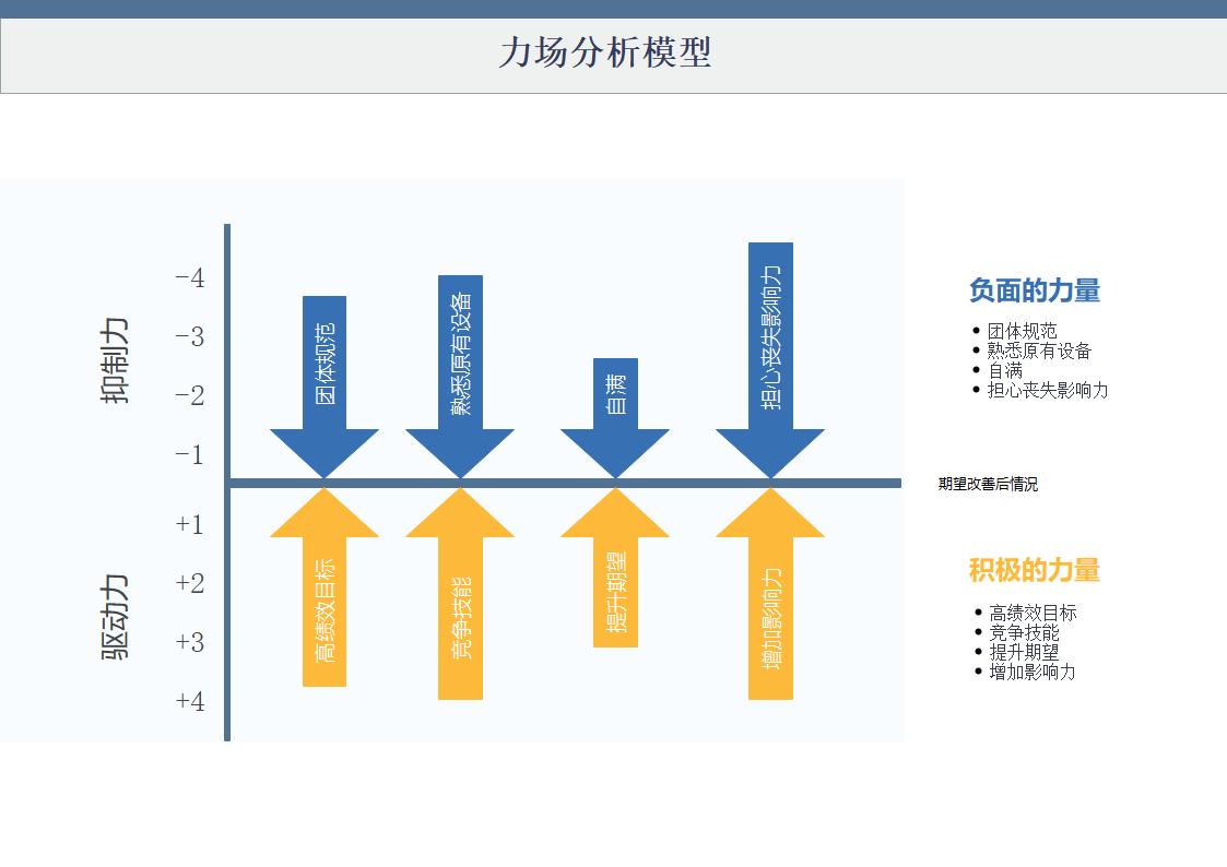 力场分析模型