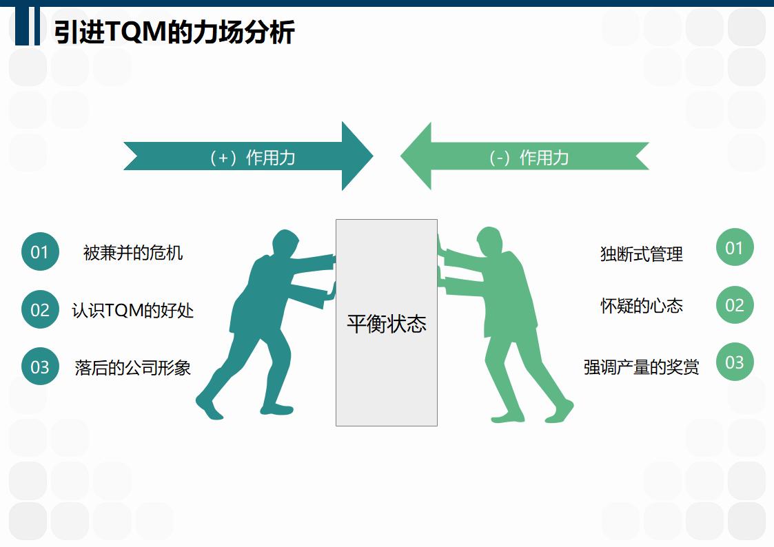 引进TQM的力场分析