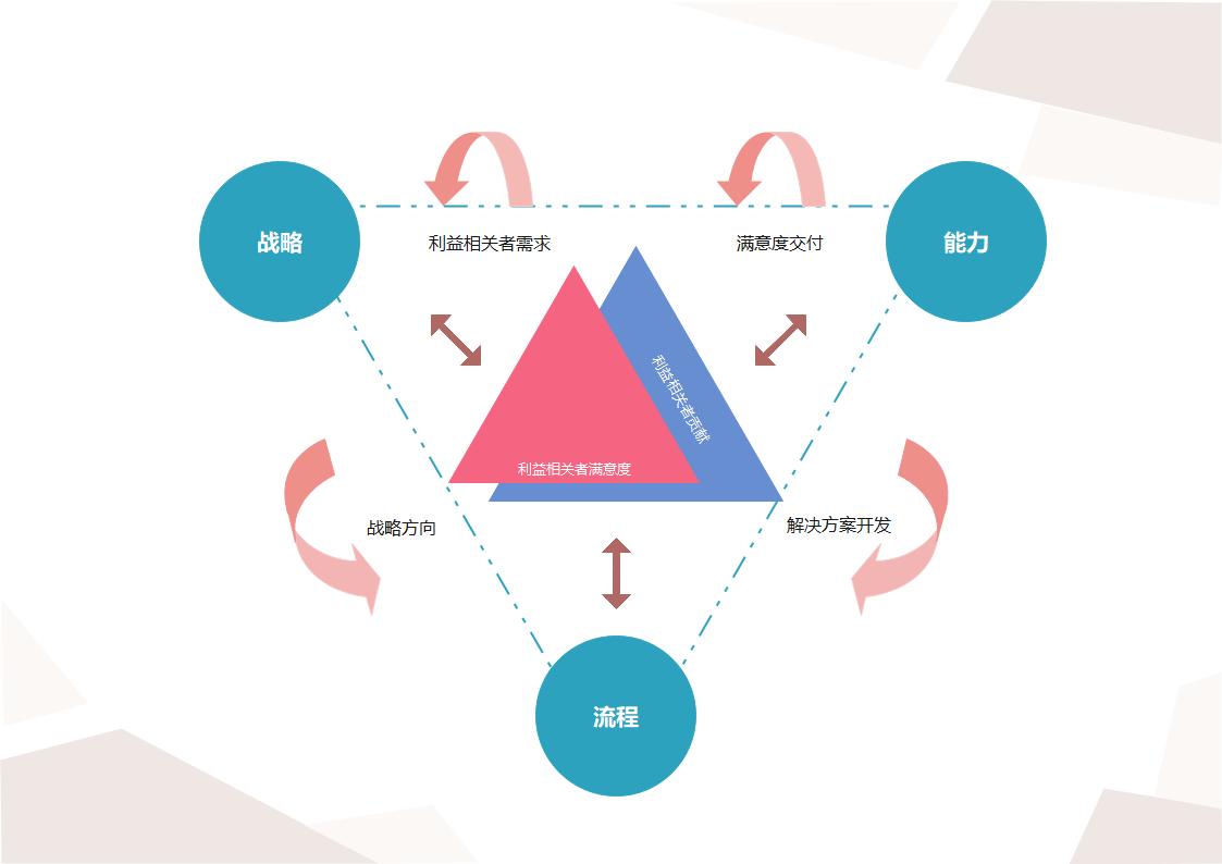 绩效棱柱模型