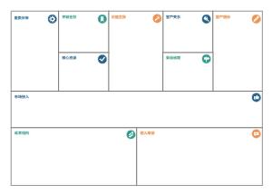 简约风格商业分析画布