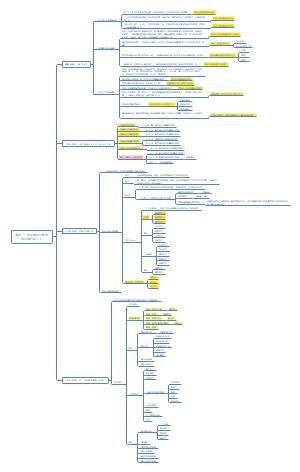 研讨:如何使用项目管理做好APQP