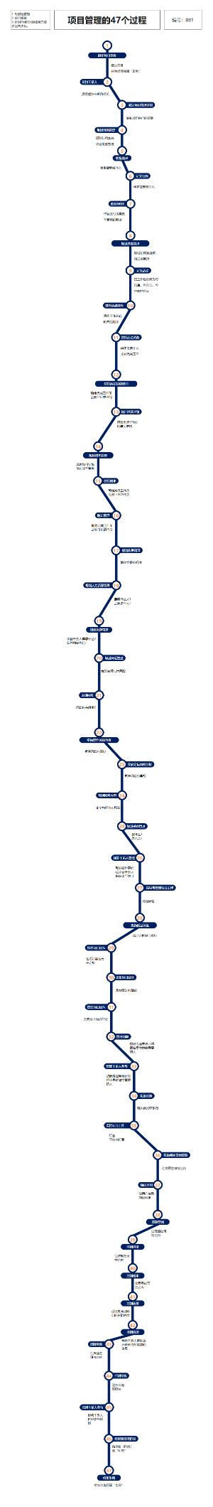 081 项目管理47过程(时间线)