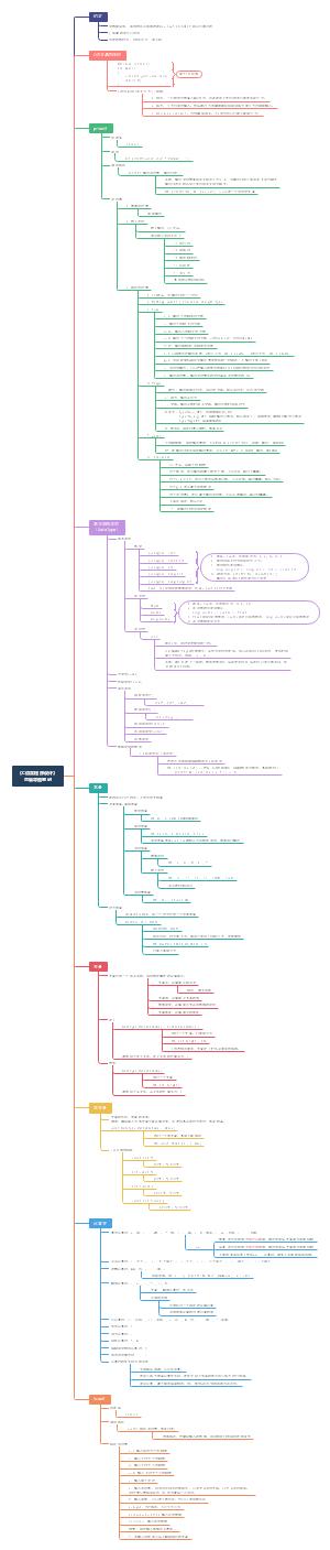 《C语言程序设计》思维导图