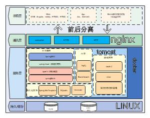 前后端分离系统架构
