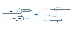 Hbase架构图